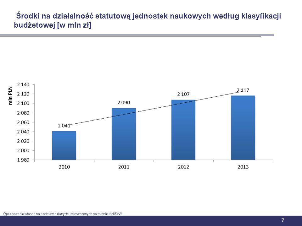 18 Udział nakładów B+R ogółem do PKB w Polsce Opracowanie własne na podstawie danych w Eurostacie oraz na stronie internetowej NCBiR
