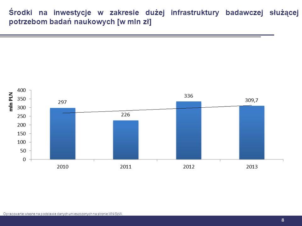 8 Środki na inwestycje w zakresie dużej infrastruktury badawczej służącej potrzebom badań naukowych [w mln zł] Opracowanie własne na podstawie danych