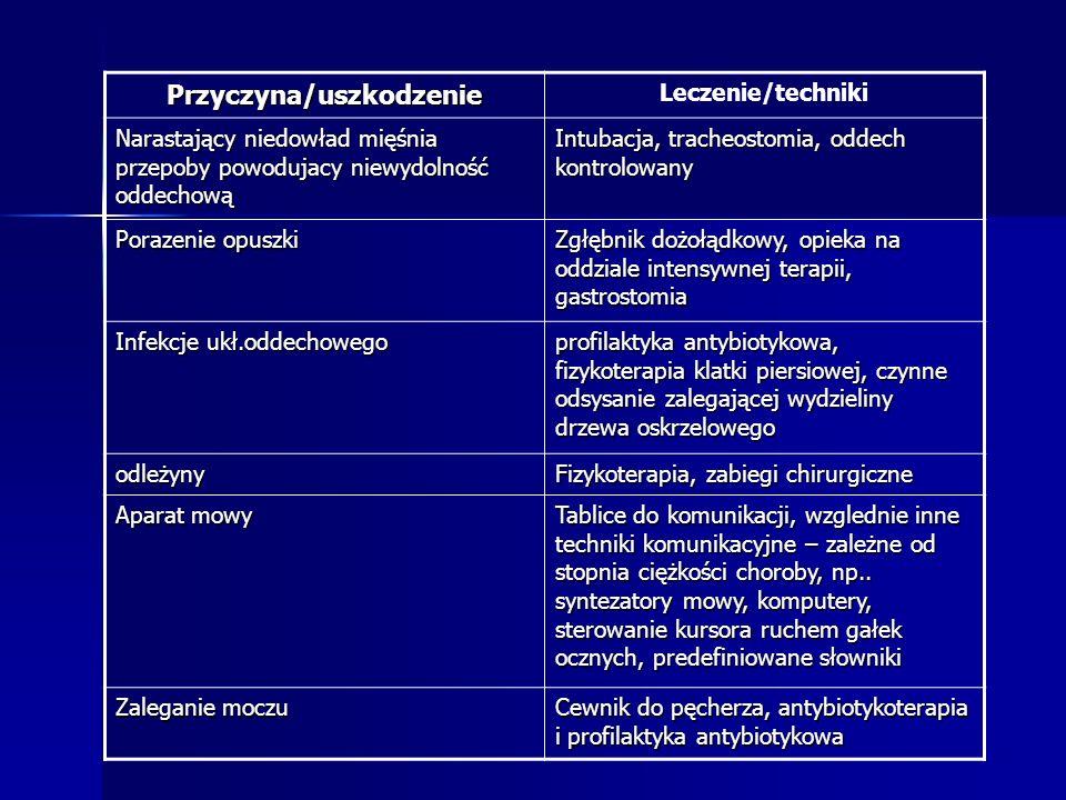 Przyczyna/uszkodzenie Leczenie/techniki Narastający niedowład mięśnia przepoby powodujacy niewydolność oddechową Intubacja, tracheostomia, oddech kont
