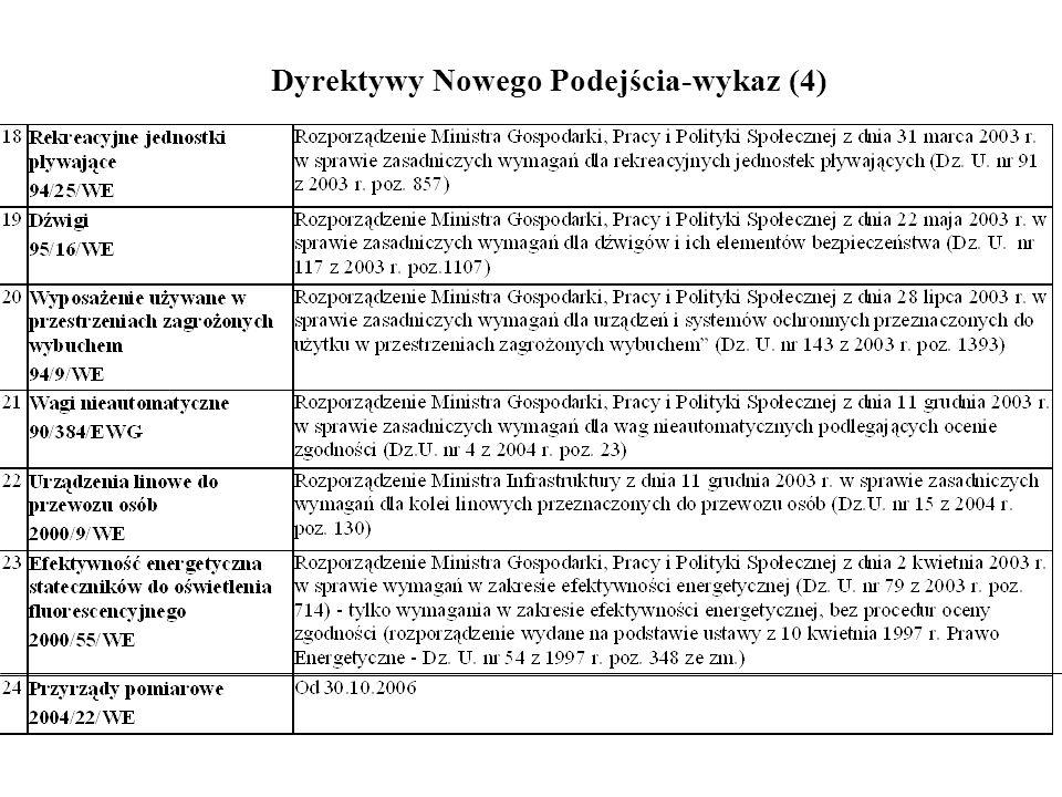 Dyrektywy Nowego Podejścia-wykaz (4)