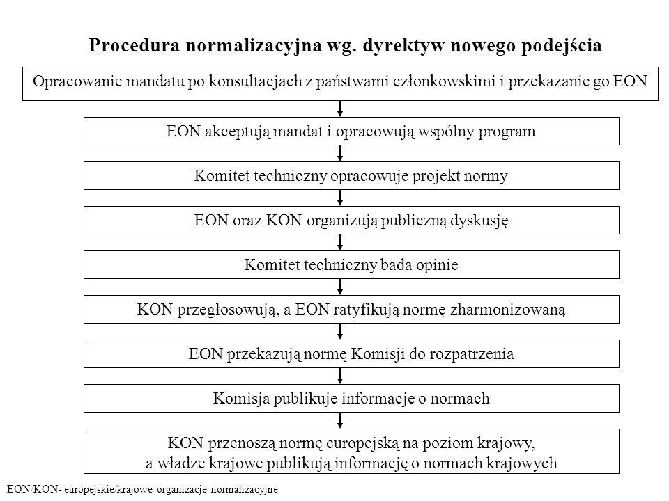 Procedura normalizacyjna wg. dyrektyw nowego podejścia Opracowanie mandatu po konsultacjach z państwami członkowskimi i przekazanie go EON EON akceptu