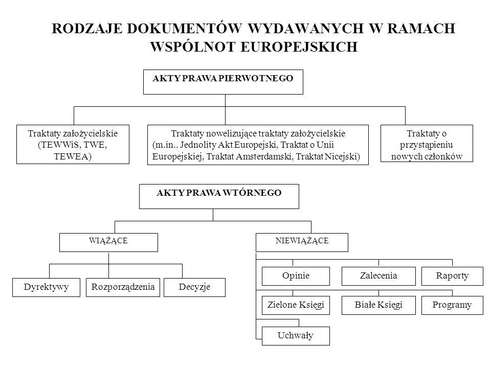 RODZAJE DOKUMENTÓW WYDAWANYCH W RAMACH WSPÓLNOT EUROPEJSKICH AKTY PRAWA PIERWOTNEGO Traktaty założycielskie (TEWWiS, TWE, TEWEA) Traktaty nowelizujące