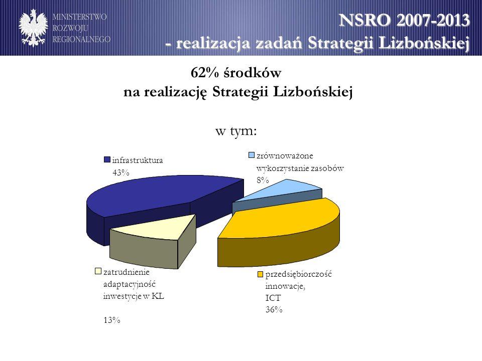 NSRO 2007-2013 - realizacja zadań Strategii Lizbońskiej przedsiębiorczość innowacje, ICT 36% infrastruktura 43% zrównoważone wykorzystanie zasobów 8%