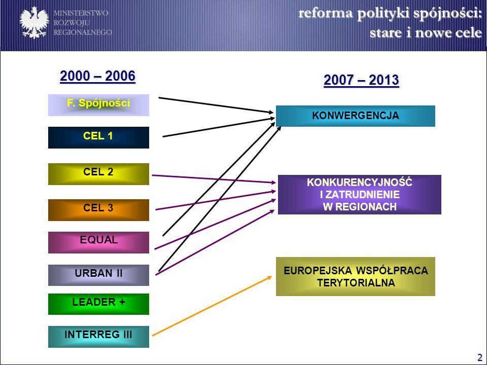 2 reforma polityki spójności: stare i nowe cele 2000 – 2006 2007 – 2013 F. Spójności CEL 1 CEL 2 CEL 3 EQUAL URBAN II LEADER + INTERREG III KONWERGENC
