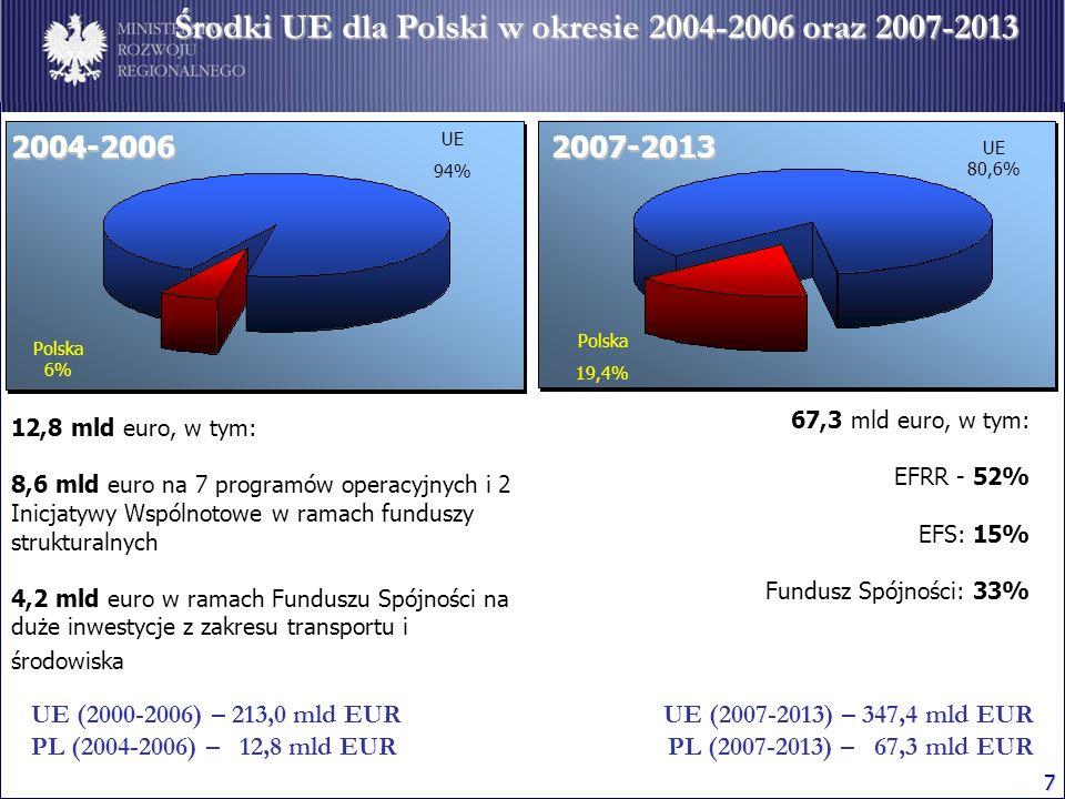7 Środki UE dla Polski w okresie 2004-2006 oraz 2007-2013 67,3 mld euro, w tym: EFRR - 52% EFS: 15% Fundusz Spójności: 33% UE 80,6% Polska 19,4% UE (2