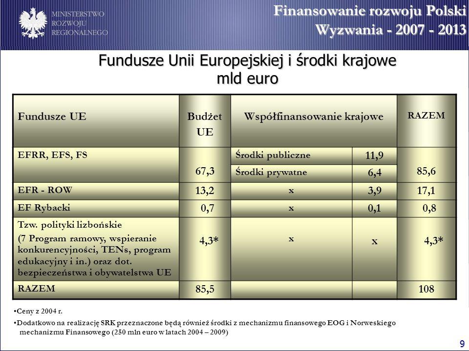 9 Finansowanie rozwoju Polski Wyzwania - 2007 - 2013 Ceny z 2004 r. Dodatkowo na realizację SRK przeznaczone będą również środki z mechanizmu finansow