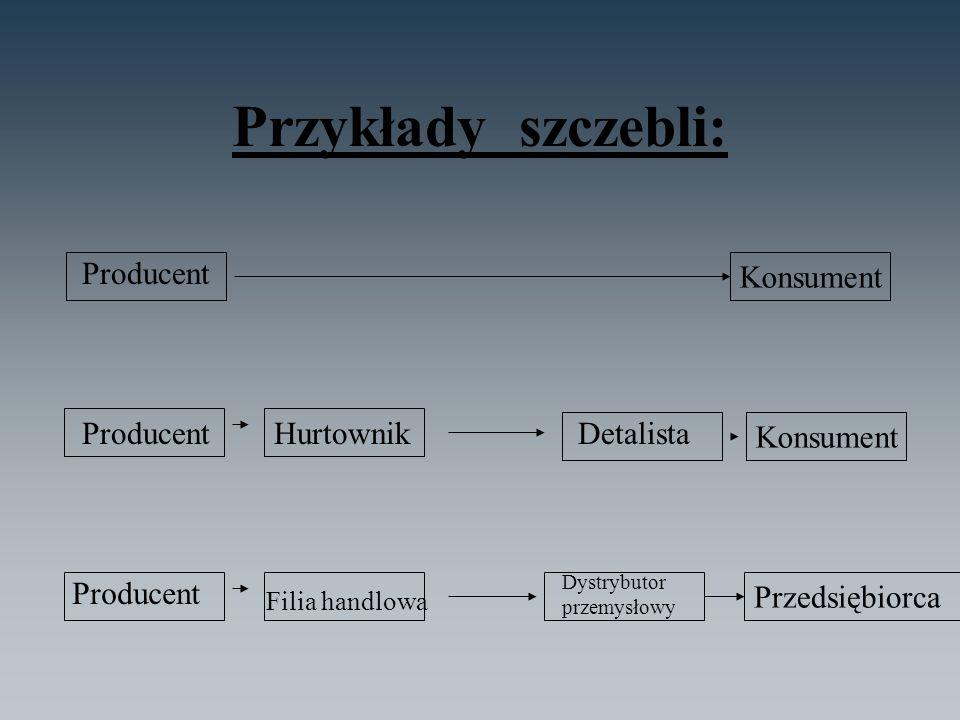 Przykłady szczebli: Producent Konsument Producent Konsument HurtownikDetalista Producent Przedsiębiorca Filia handlowa Dystrybutor przemysłowy