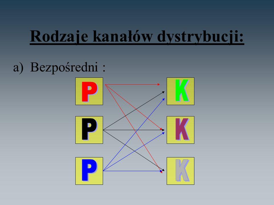 Rodzaje kanałów dystrybucji: a)Bezpośredni :