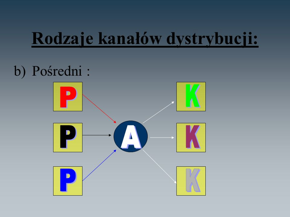 Rodzaje kanałów dystrybucji: b)Pośredni :