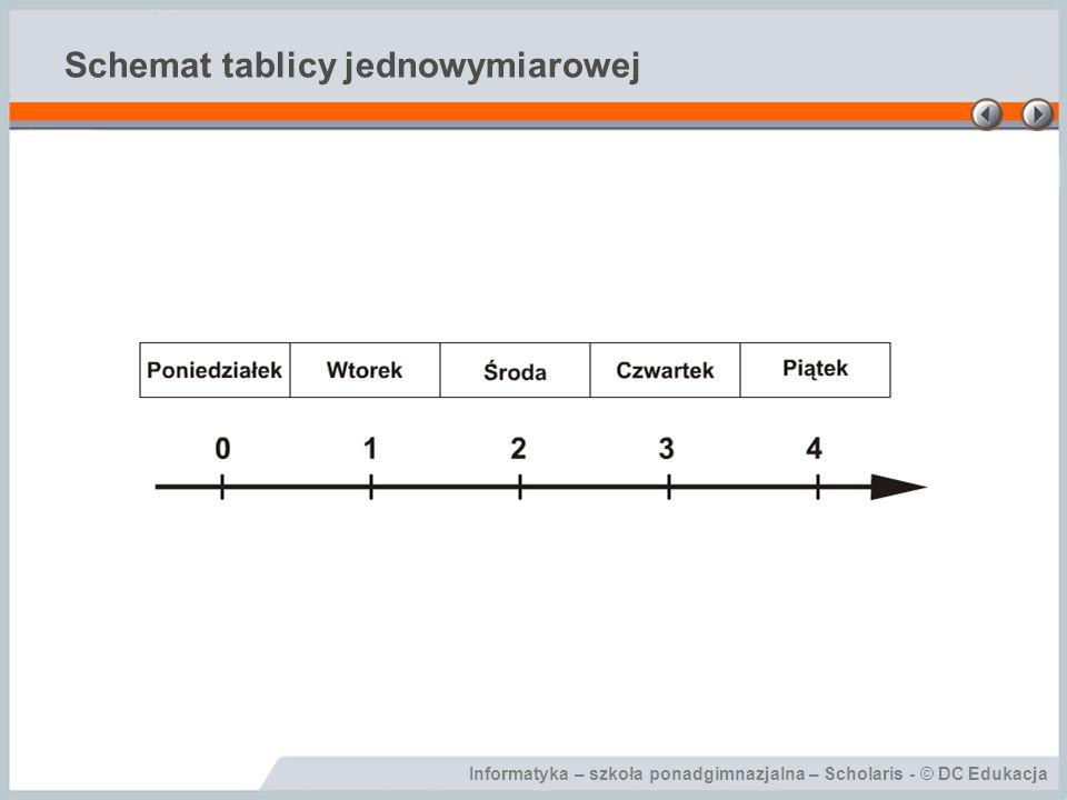 Informatyka – szkoła ponadgimnazjalna – Scholaris - © DC Edukacja Odwoływanie się do elementów tablicy - przykład Dim Imiona(4) As String