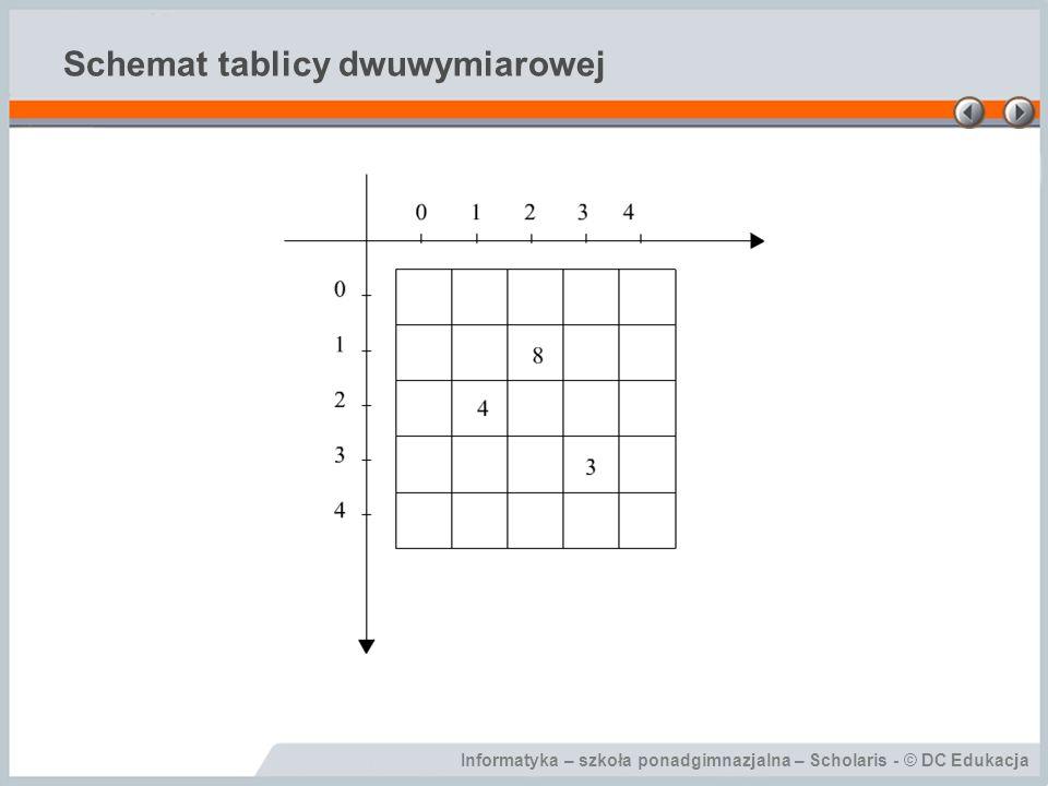 Informatyka – szkoła ponadgimnazjalna – Scholaris - © DC Edukacja Schemat tablicy dwuwymiarowej