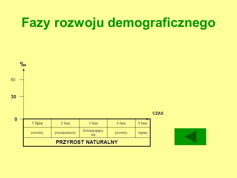 Fazy rozwoju demograficznego 1 faza 2 faza3 faza4 faza5 faza powolnyprzyspieszony Zmniejszający się powolnyregres PRZYROST NATURALNY 60 0 30 CZAS