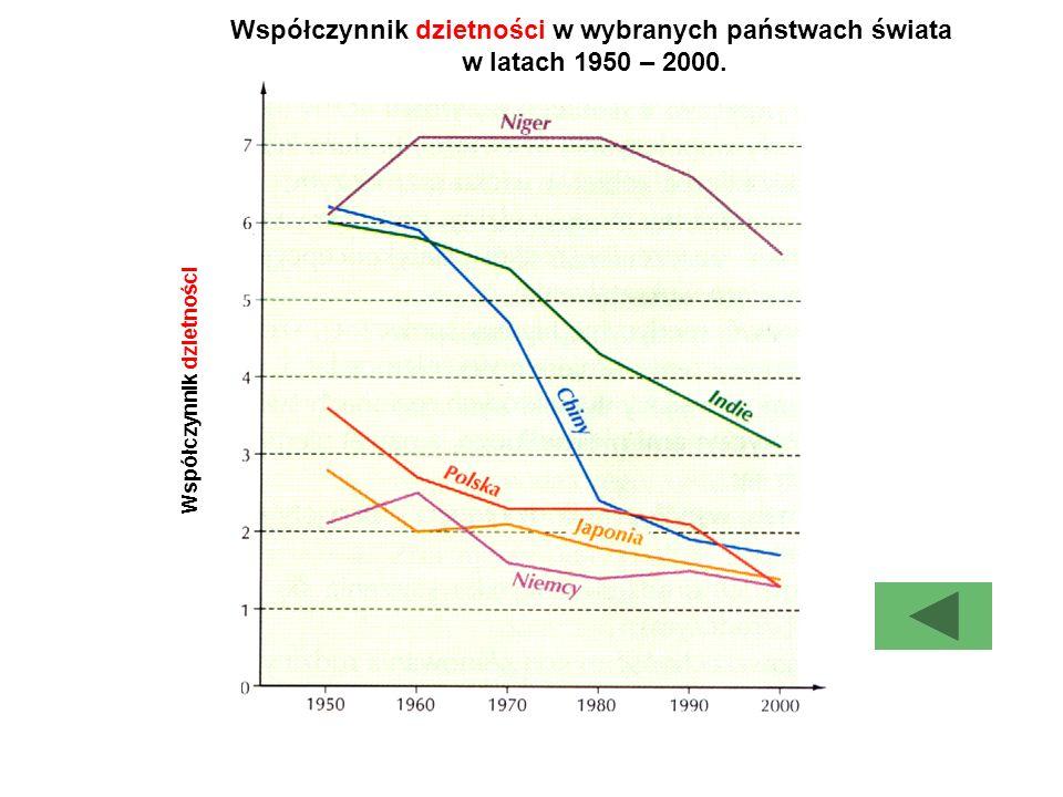 Współczynnik dzietności w wybranych państwach świata w latach 1950 – 2000. W s p ó ł c z y n n i k d z i e t n o ś c i
