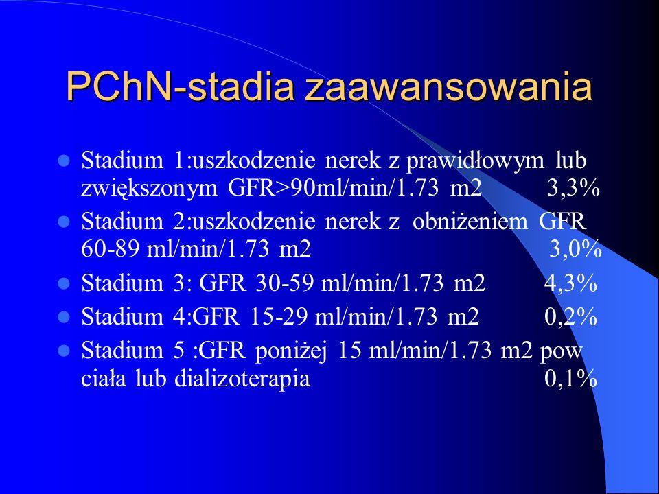 PChN-stadia zaawansowania Stadium 1:uszkodzenie nerek z prawidłowym lub zwiększonym GFR>90ml/min/1.73 m2 3,3% Stadium 2:uszkodzenie nerek z obniżeniem