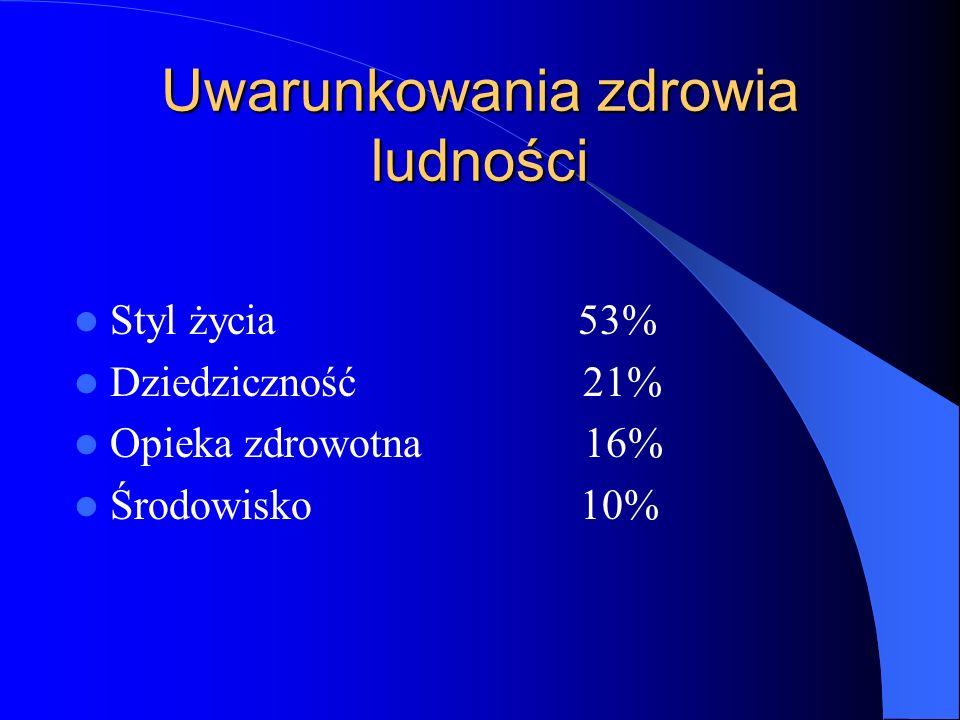 Uwarunkowania zdrowia ludności Styl życia 53% Dziedziczność 21% Opieka zdrowotna 16% Środowisko 10%