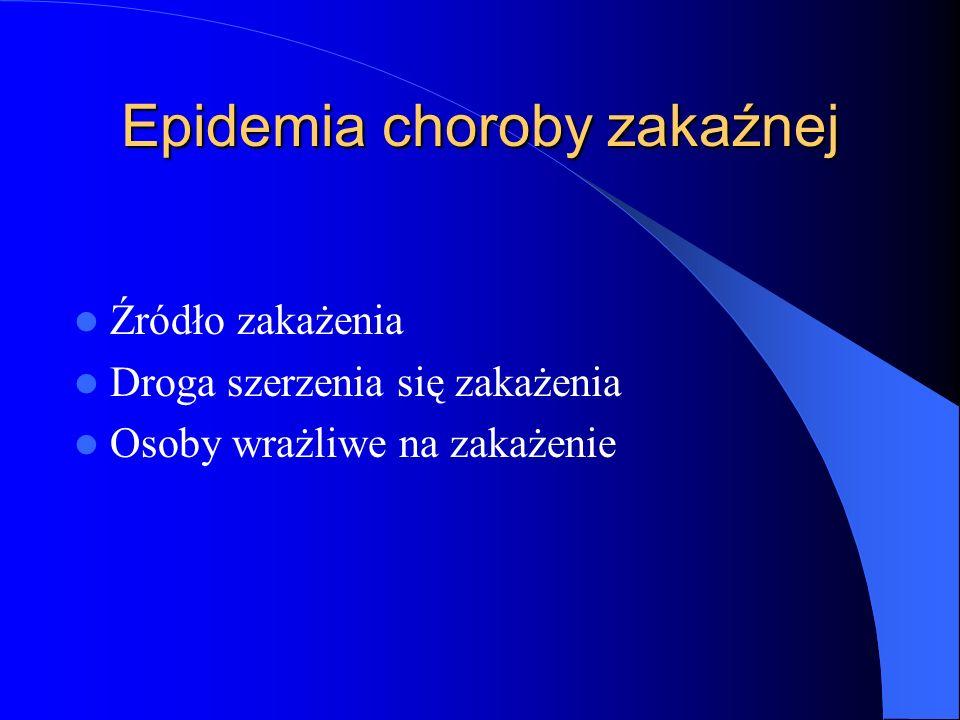 Epidemia choroby zakaźnej Źródło zakażenia Droga szerzenia się zakażenia Osoby wrażliwe na zakażenie