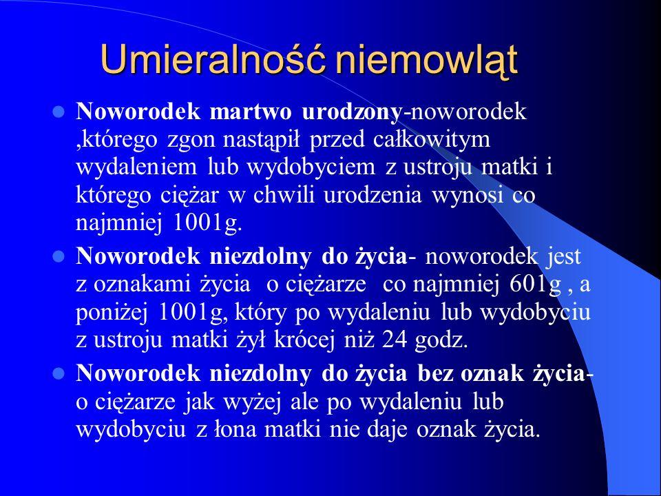 Umieralność niemowląt Noworodek martwo urodzony-noworodek,którego zgon nastąpił przed całkowitym wydaleniem lub wydobyciem z ustroju matki i którego c