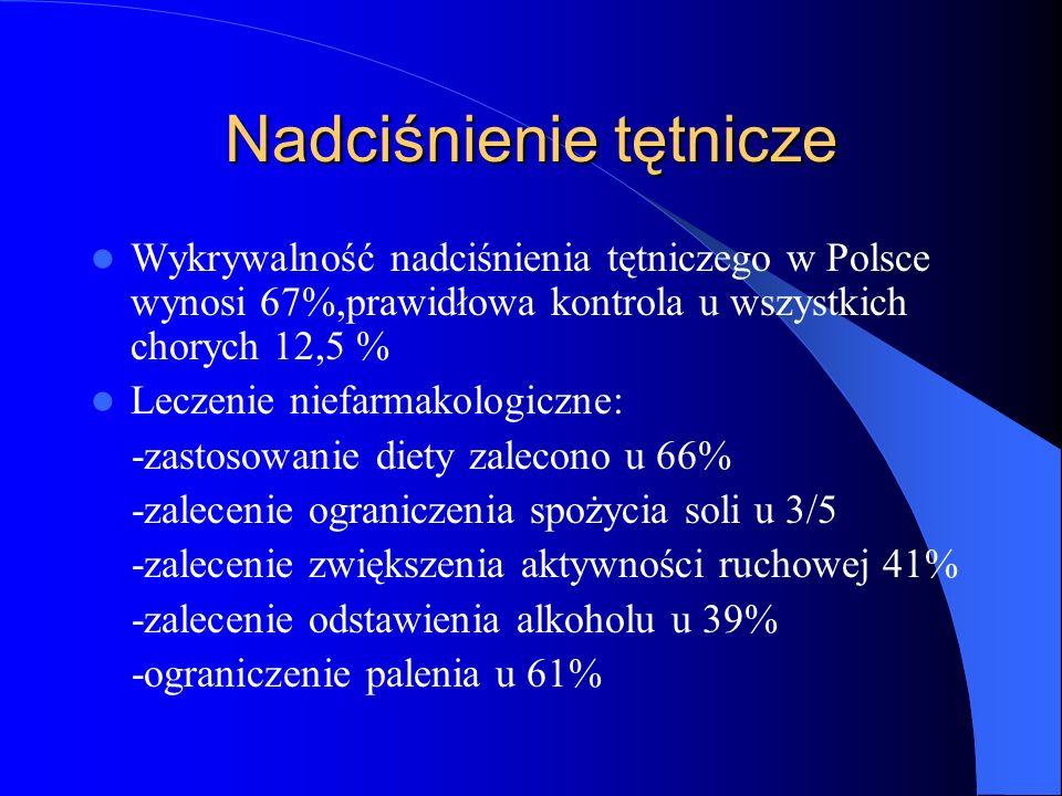 Nadciśnienie tętnicze Wykrywalność nadciśnienia tętniczego w Polsce wynosi 67%,prawidłowa kontrola u wszystkich chorych 12,5 % Leczenie niefarmakologi