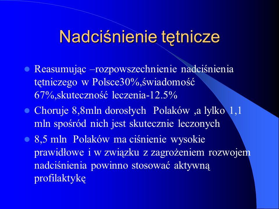 Nadciśnienie tętnicze Reasumując –rozpowszechnienie nadciśnienia tętniczego w Polsce30%,świadomość 67%,skuteczność leczenia-12.5% Choruje 8,8mln doros
