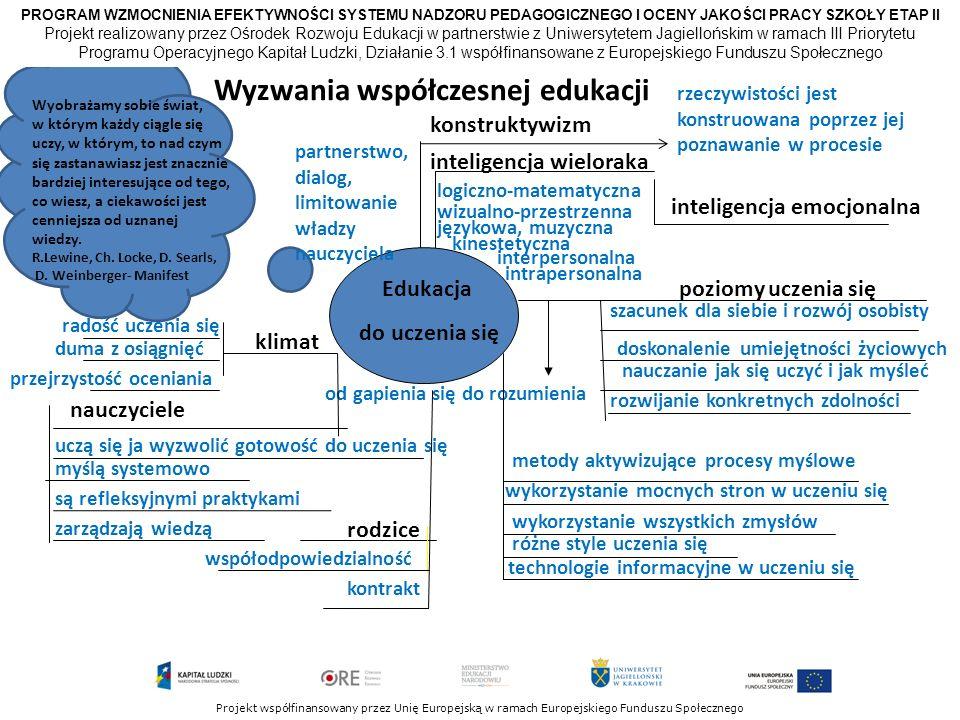 PROGRAM WZMOCNIENIA EFEKTYWNOŚCI SYSTEMU NADZORU PEDAGOGICZNEGO I OCENY JAKOŚCI PRACY SZKOŁY ETAP II Projekt współfinansowany przez Unię Europejską w ramach Europejskiego Funduszu Społecznego Wyzwania współczesnej edukacji Edukacja do uczenia się konstruktywizm inteligencja wieloraka inteligencja emocjonalna logiczno-matematyczna wizualno-przestrzenna językowa, muzyczna kinestetyczna interpersonalna intrapersonalna poziomy uczenia się rzeczywistości jest konstruowana poprzez jej poznawanie w procesie partnerstwo, dialog, limitowanie władzy nauczyciela klimat radość uczenia się duma z osiągnięć przejrzystość oceniania nauczyciele uczą się ja wyzwolić gotowość do uczenia się myślą systemowo są refleksyjnymi praktykami zarządzają wiedzą szacunek dla siebie i rozwój osobisty doskonalenie umiejętności życiowych nauczanie jak się uczyć i jak myśleć rozwijanie konkretnych zdolności od gapienia się do rozumienia metody aktywizujące procesy myślowe wykorzystanie wszystkich zmysłów technologie informacyjne w uczeniu się wykorzystanie mocnych stron w uczeniu się różne style uczenia się rodzice współodpowiedzialność kontrakt Wyobrażamy sobie świat, w którym każdy ciągle się uczy, w którym, to nad czym się zastanawiasz jest znacznie bardziej interesujące od tego, co wiesz, a ciekawości jest cenniejsza od uznanej wiedzy.