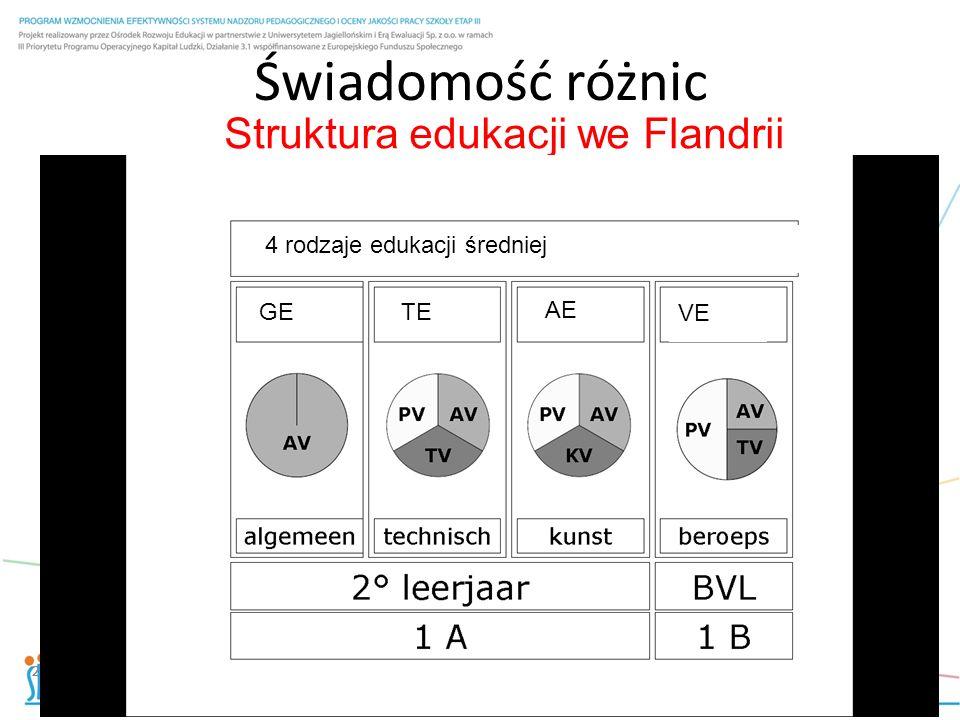 Struktura edukacji we Flandrii 22 Świadomość różnic 22 4 rodzaje edukacji średniej GETE AE VE