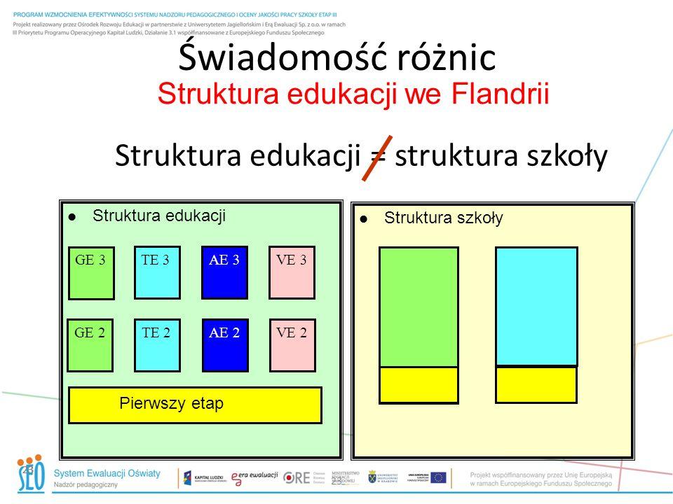 Struktura edukacji we Flandrii 23 Świadomość różnic 23 Struktura edukacji = struktura szkoły Struktura edukacji Struktura szkoły GE 2TE 2 TE 3AE 3 AE