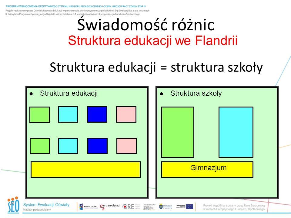 Struktura edukacji we Flandrii 24 Świadomość różnic 24 Struktura edukacji = struktura szkoły Struktura edukacji Struktura szkoły Gimnazjum