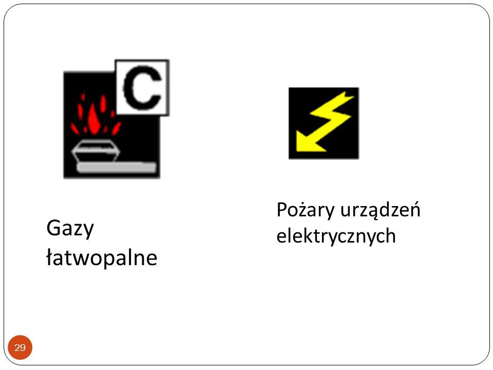 Klasyfikacja pożarów 28 Pożar ciał stałych palnych: Drewno Papier Plastyk Węgiel itp. Ciecze łatwopalne: Farby Benzyna Smary Tłuszcze itp.