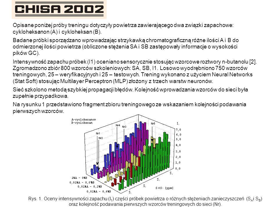 Skuteczność szkolenia oceniano korzystając z miernika regresyjnego SD.Ratio oraz wartości błędu RMS.