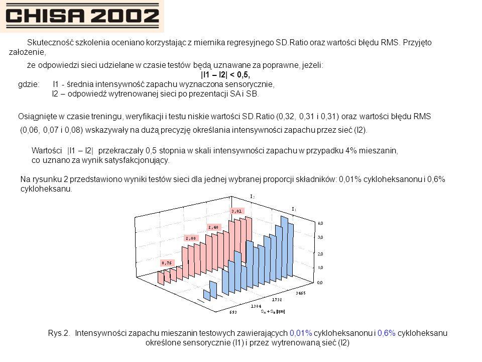 Skuteczność szkolenia oceniano korzystając z miernika regresyjnego SD.Ratio oraz wartości błędu RMS. Przyjęto założenie, że odpowiedzi sieci udzielane