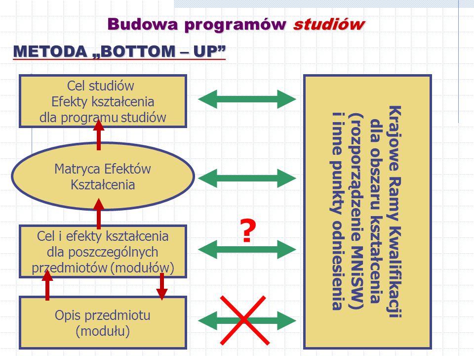 Budowa programów studiów METODA BOTTOM – UP Opis przedmiotu (modułu) Krajowe Ramy Kwalifikacji dla obszaru kształcenia (rozporządzenie MNiSW) i inne punkty odniesienia Cel i efekty kształcenia dla poszczególnych przedmiotów (modułów) Matryca Efektów Kształcenia Cel studiów Efekty kształcenia dla programu studiów ?