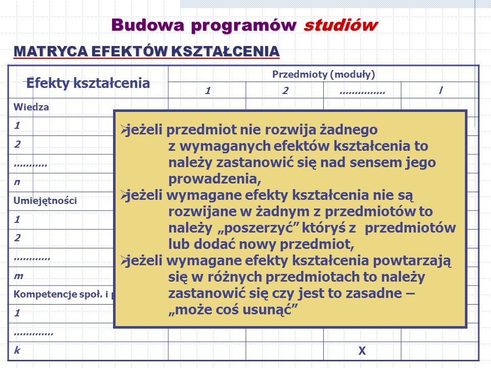 Budowa programów studiów MATRYCA EFEKTÓW KSZTAŁCENIA Efekty kształcenia Przedmioty (moduły) 12...............l Wiedza 1 X 2 X...........