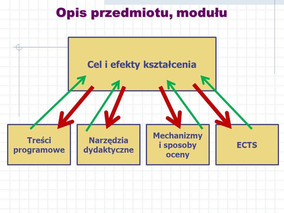 Opis przedmiotu, modułu Cel i efekty kształcenia Treści programowe ECTS Mechanizmy i sposoby oceny Narzędzia dydaktyczne