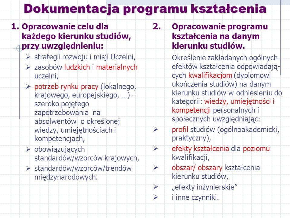 Dokumentacja programu kształcenia 1.