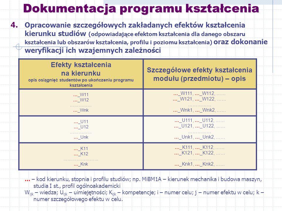 4. Opracowanie szczegółowych zakładanych efektów kształcenia kierunku studiów (odpowiadające efektom kształcenia dla danego obszaru kształcenia lub ob