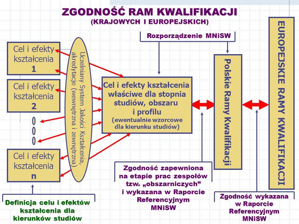 ZGODNOŚĆ RAM KWALIFIKACJI (KRAJOWYCH I EUROPEJSKICH) Cel i efekty kształcenia 1 Cel i efekty kształcenia 2 Cel i efekty kształcenia n Definicja celu i efektów kształcenia dla kierunków studiów Cel i efekty kształcenia właściwe dla stopnia studiów, obszaru i profilu (ewentualnie wzorcowe dla kierunku studiów) EUROPEJSKIE RAMY KWALIFIKACJI Rozporządzenie MNiSW Rozporządzenie MNiSW Polskie Ramy Kwalifikacji Uczelniany System Jakości Kształcenia, akredytacje (wewnętrzna i zewnętrzna) Zgodność wykazana w Raporcie Referencyjnym MNiSW Zgodność zapewniona na etapie prac zespołów tzw.