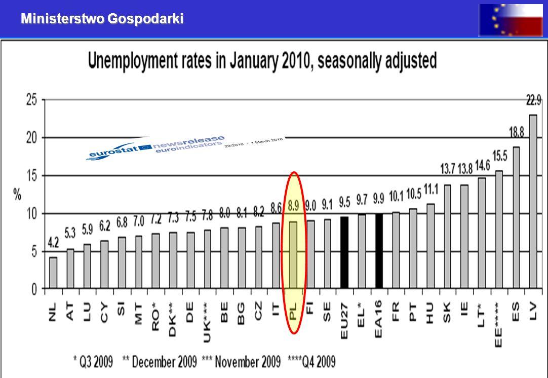 Ministerstwo Gospodarki 12