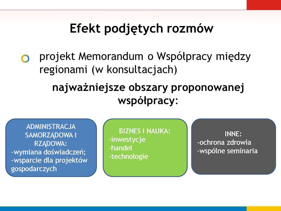 Efekt podjętych rozmów projekt Memorandum o Współpracy między regionami (w konsultacjach) najważniejsze obszary proponowanej współpracy: ADMINISTRACJA SAMORZĄDOWA I RZĄDOWA: -wymiana doświadczeń; -wsparcie dla projektów gospodarczych BIZNES I NAUKA: -inwestycje -handel -technologie INNE: -ochrona zdrowia -wspólne seminaria