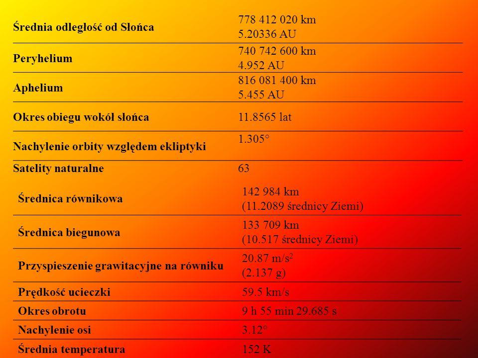 Średnia odległość od Słońca 778 412 020 km 5.20336 AU Peryhelium 740 742 600 km 4.952 AU Aphelium 816 081 400 km 5.455 AU Okres obiegu wokół słońca11.