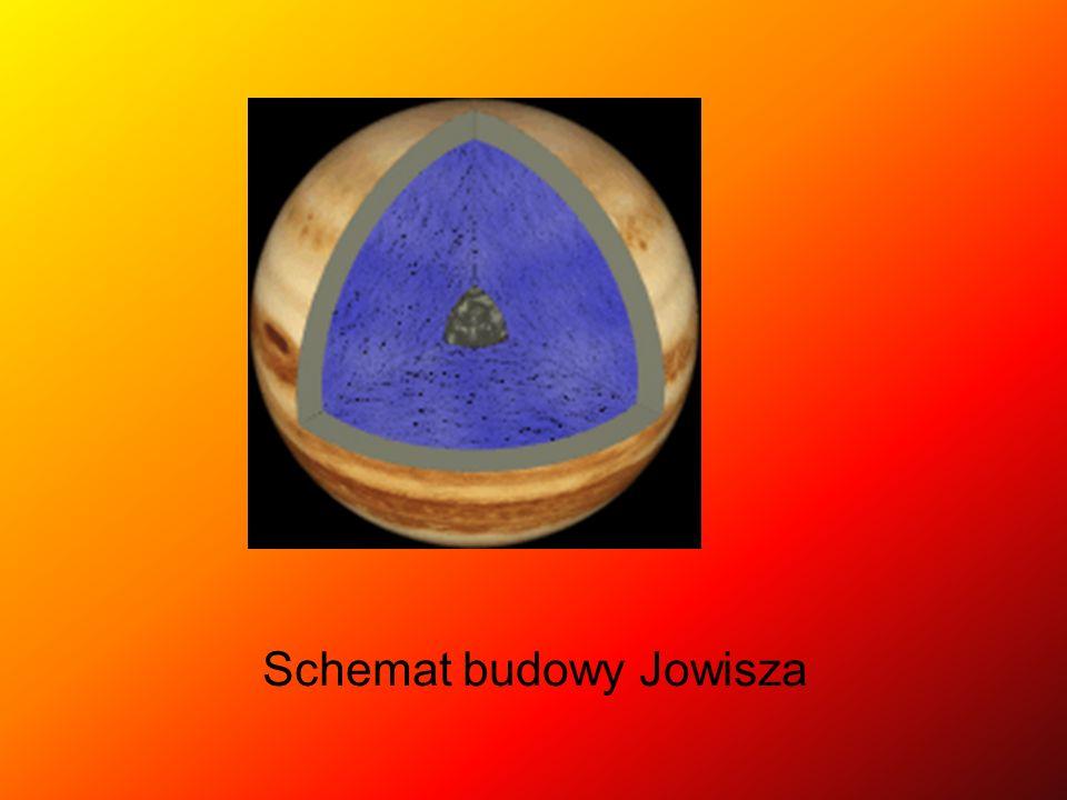 Schemat budowy Jowisza