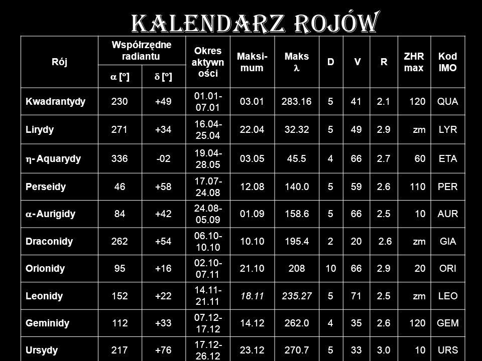 KALENDARZ ROJÓW Rój Współrzędne radiantu Okres aktywn ości Maksi- mum Maks D VR ZHR max Kod IMO [ ] Kwadrantydy230+49 01.01- 07.01 03.01283.165412.112