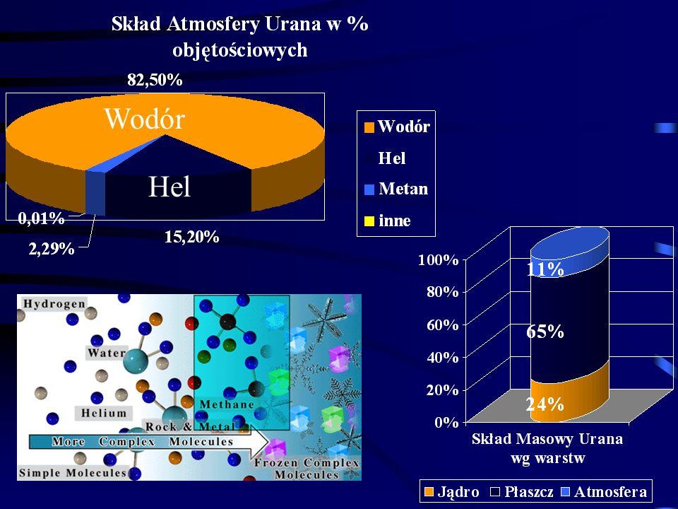 Atmosfera: Wodór, Hel, Metan Gęsty płaszcz z lodowego i gazowego amoniaku, metanu i wody Skaliste Jądro