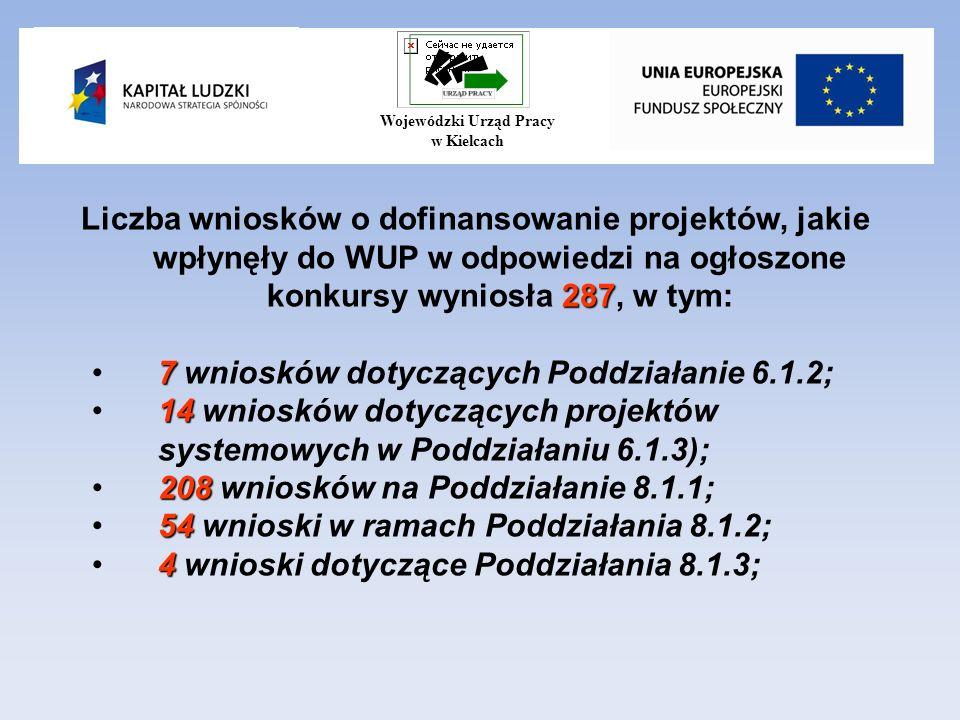 287 Liczba wniosków o dofinansowanie projektów, jakie wpłynęły do WUP w odpowiedzi na ogłoszone konkursy wyniosła 287, w tym: 7 7 wniosków dotyczących Poddziałanie 6.1.2; 14 14 wniosków dotyczących projektów systemowych w Poddziałaniu 6.1.3); 208 208 wniosków na Poddziałanie 8.1.1; 54 54 wnioski w ramach Poddziałania 8.1.2; 4 4 wnioski dotyczące Poddziałania 8.1.3; Wojewódzki Urząd Pracy w Kielcach