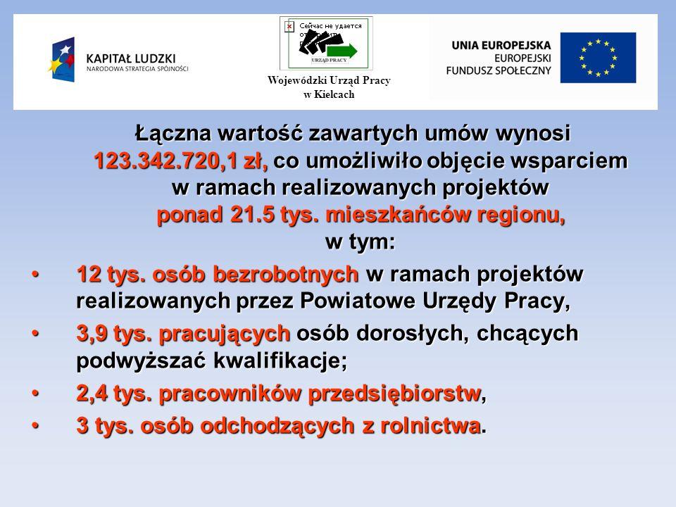 Łączna wartość zawartych umów wynosi 123.342.720,1 zł, co umożliwiło objęcie wsparciem w ramach realizowanych projektów ponad 21.5 tys.