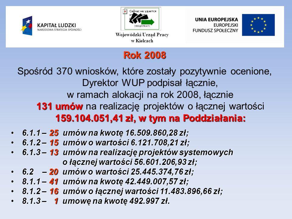 Rok 2008 131 umów 159.104.051,41 zł, w tym na Poddziałania: Spośród 370 wniosków, które zostały pozytywnie ocenione, Dyrektor WUP podpisał łącznie, w ramach alokacji na rok 2008, łącznie 131 umów na realizację projektów o łącznej wartości 159.104.051,41 zł, w tym na Poddziałania: 6.1.1 – 25 umów na kwotę 16.509.860,28 zł;6.1.1 – 25 umów na kwotę 16.509.860,28 zł; 6.1.2 – 15 umów o wartości 6.121.708,21 zł;6.1.2 – 15 umów o wartości 6.121.708,21 zł; 6.1.3 – 13 umów na realizację projektów systemowych o łącznej wartości 56.601.206,93 zł;6.1.3 – 13 umów na realizację projektów systemowych o łącznej wartości 56.601.206,93 zł; 6.2 – 20 umów o wartości 25.445.374,76 zł;6.2 – 20 umów o wartości 25.445.374,76 zł; 8.1.1 – 41 umów na kwotę 42.449.007,57 zł;8.1.1 – 41 umów na kwotę 42.449.007,57 zł; 8.1.2 – 16 umów o łącznej wartości 11.483.896,66 zł;8.1.2 – 16 umów o łącznej wartości 11.483.896,66 zł; 8.1.3 – 1 umowę na kwotę 492.997 zł.8.1.3 – 1 umowę na kwotę 492.997 zł.