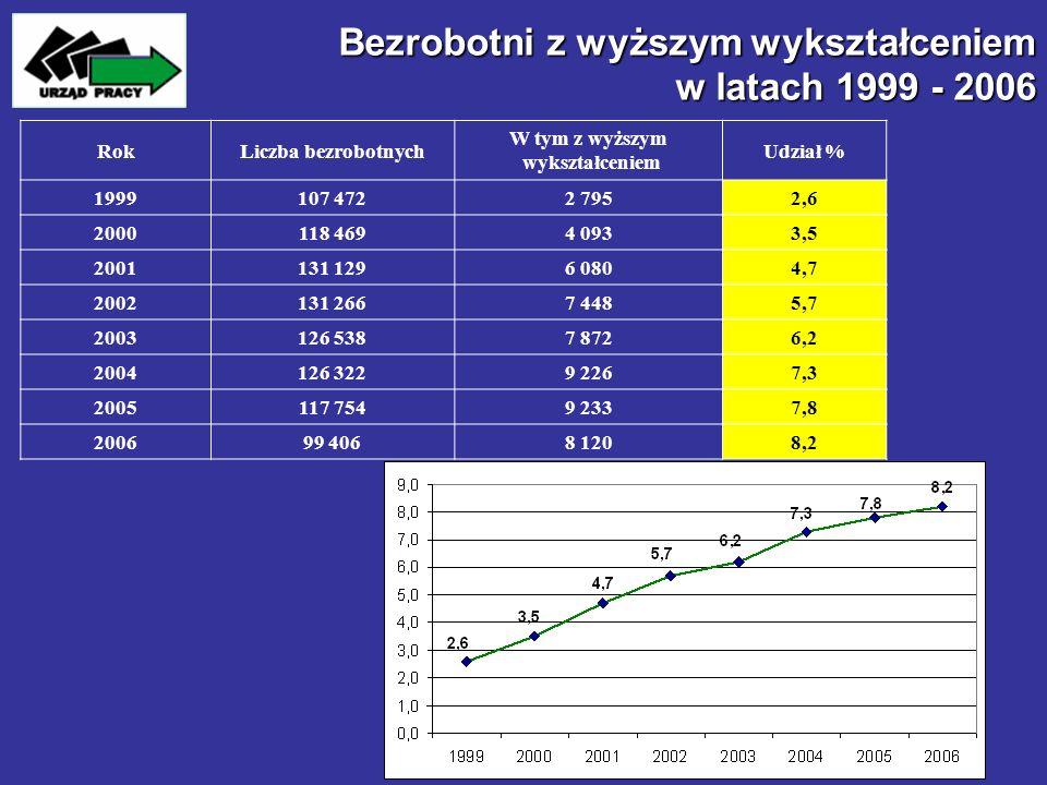 Bezrobotni z wyższym wykształceniem w latach 1999 - 2006 RokLiczba bezrobotnych W tym z wyższym wykształceniem Udział % 1999107 4722 7952,6 2000118 46