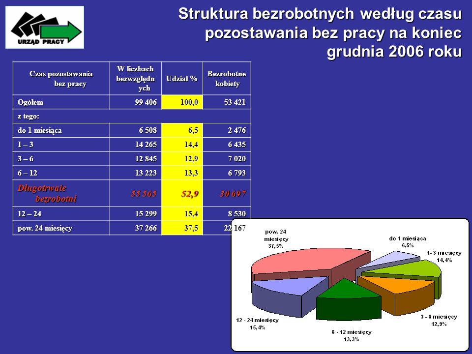 Struktura bezrobotnych według czasu pozostawania bez pracy na koniec grudnia 2006 roku Czas pozostawania bez pracy W liczbach bezwzględn ych Udział %