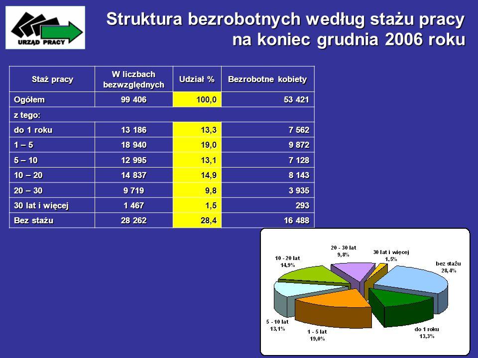 Struktura bezrobotnych według stażu pracy na koniec grudnia 2006 roku Staż pracy W liczbach bezwzględnych Udział % Bezrobotne kobiety Ogółem 99 406 10