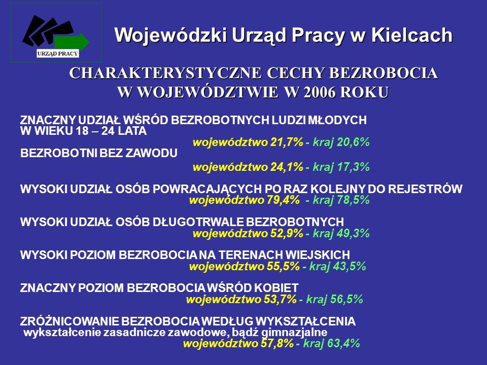 Wojewódzki Urząd Pracy w Kielcach ZNACZNY UDZIAŁ WŚRÓD BEZROBOTNYCH LUDZI MŁODYCH W WIEKU 18 – 24 LATA województwo 21,7% - kraj 20,6% BEZROBOTNI BEZ Z