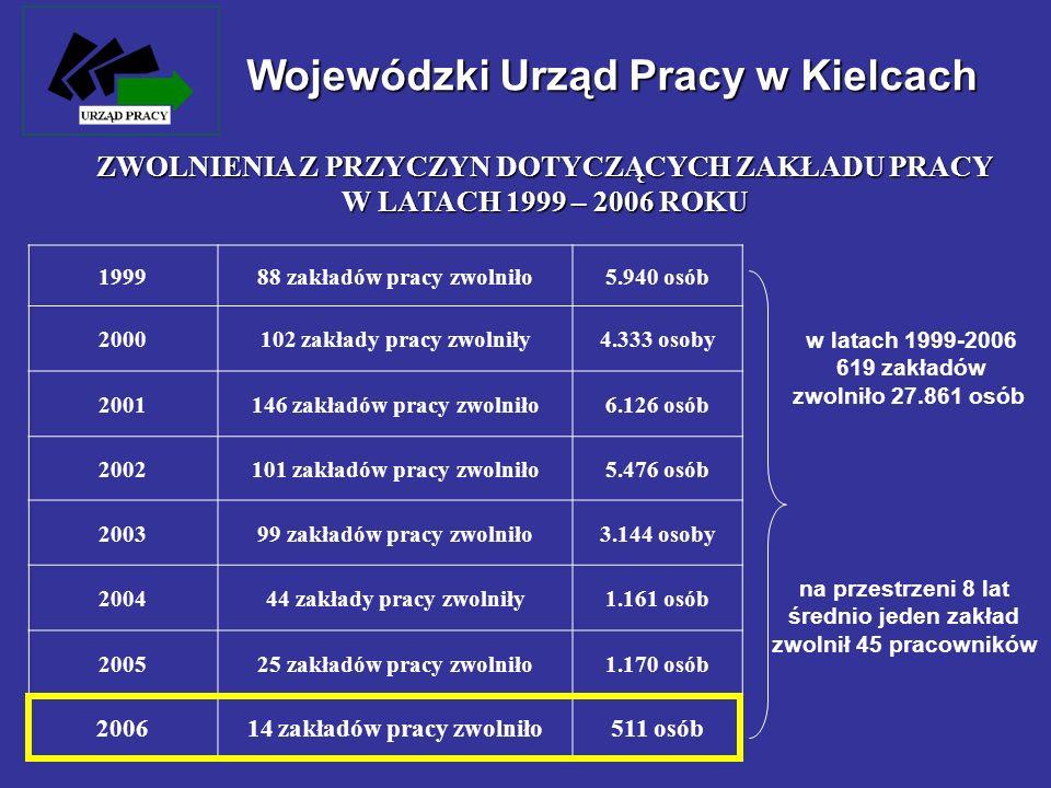 Wojewódzki Urząd Pracy w Kielcach 199988 zakładów pracy zwolniło5.940 osób 2000102 zakłady pracy zwolniły4.333 osoby 2001146 zakładów pracy zwolniło6.
